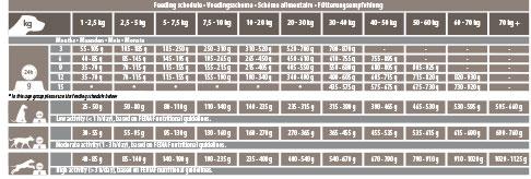 voedingsschema intestinal